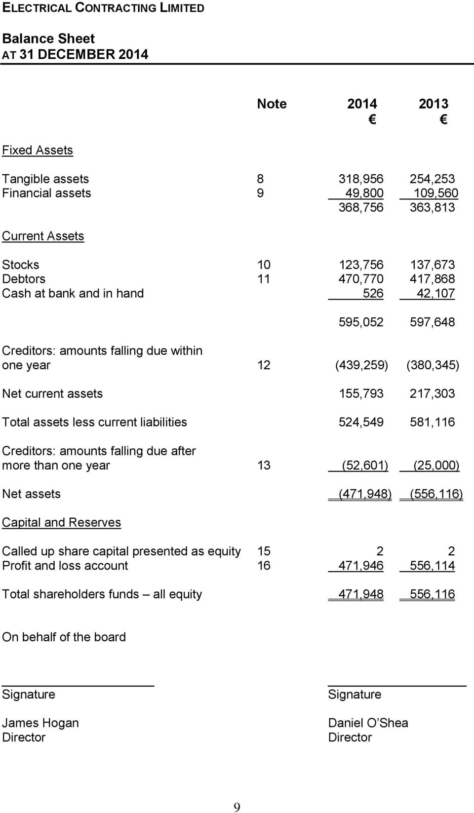 current liabilities 524,549 581,116 Creditors: amounts falling due after more than one year 13 (52,601) (25,000) Net assets (471,948) (556,116) Capital and Reserves Called up share capital