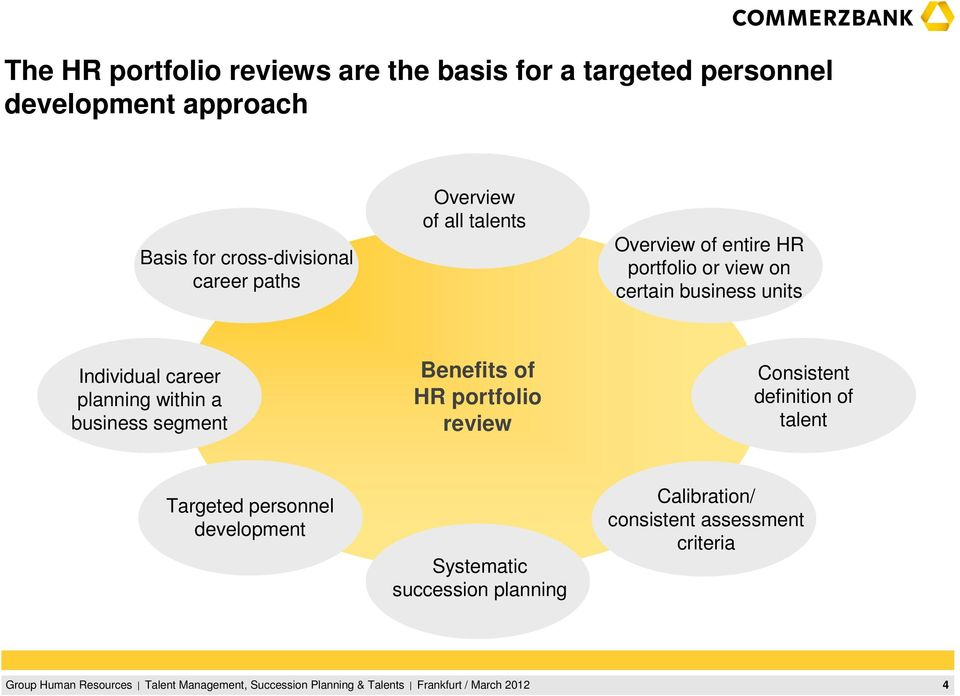 business units Individual career planning within a business segment Benefits of HR portfolio review