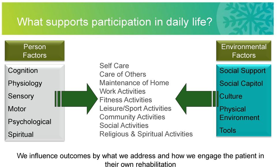 Work Activities Fitness Activities Leisure/Sport Activities Community Activities Social Activities Religious &