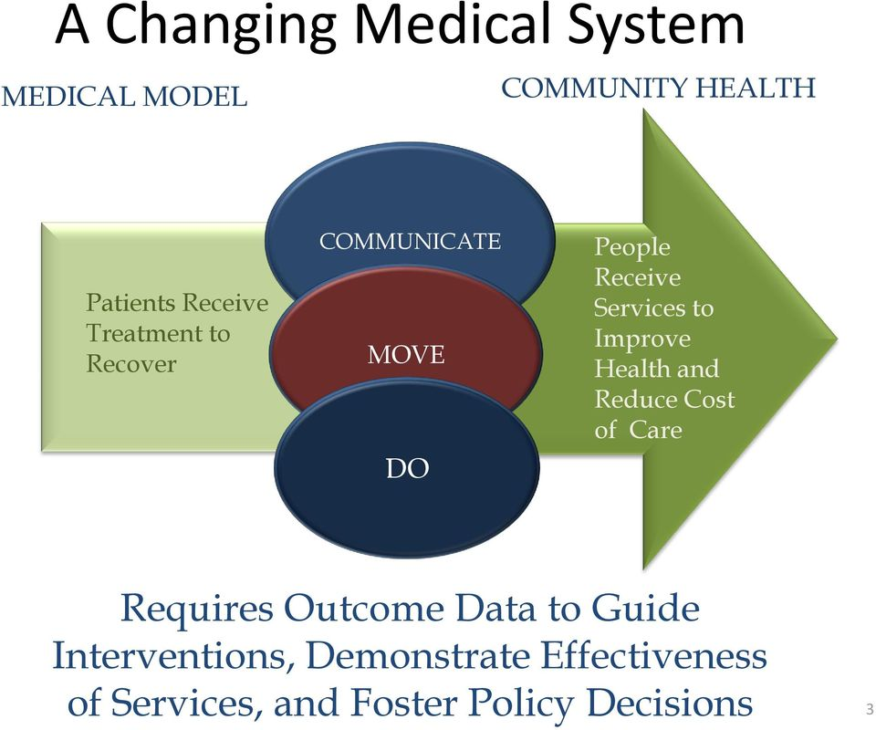 Improve Health and Reduce Cost of Care Requires Outcome Data to Guide