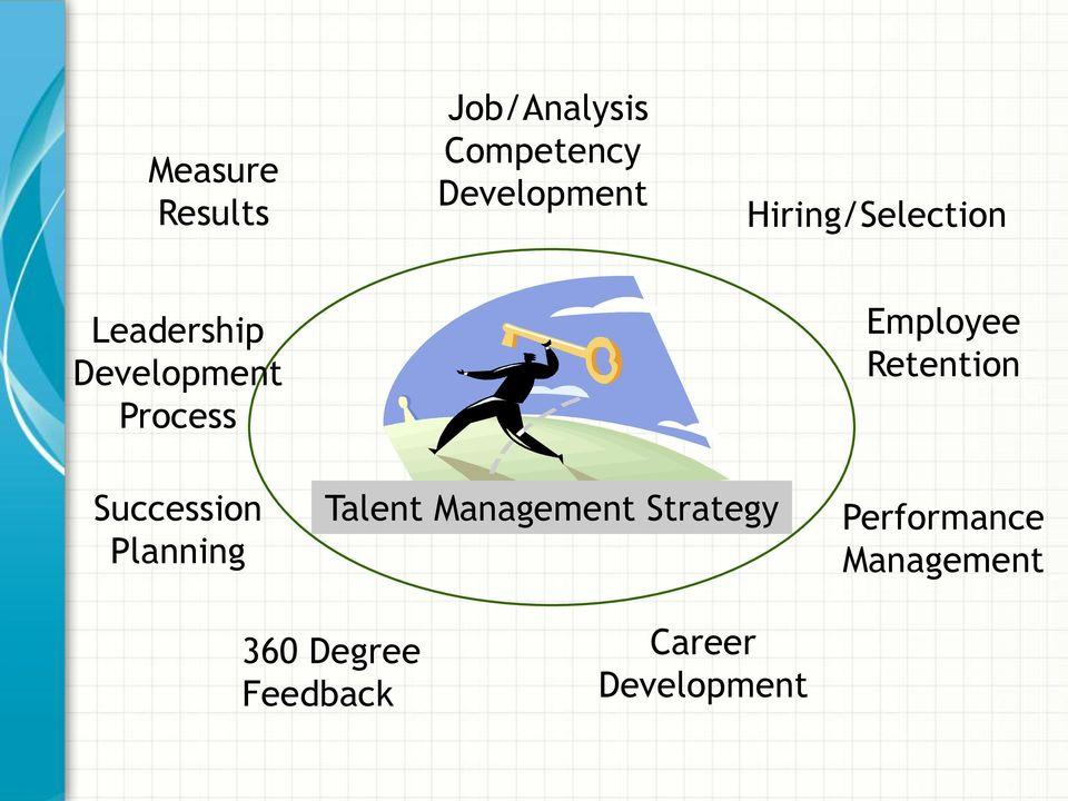 Retention Succession Planning Talent Management Strategy