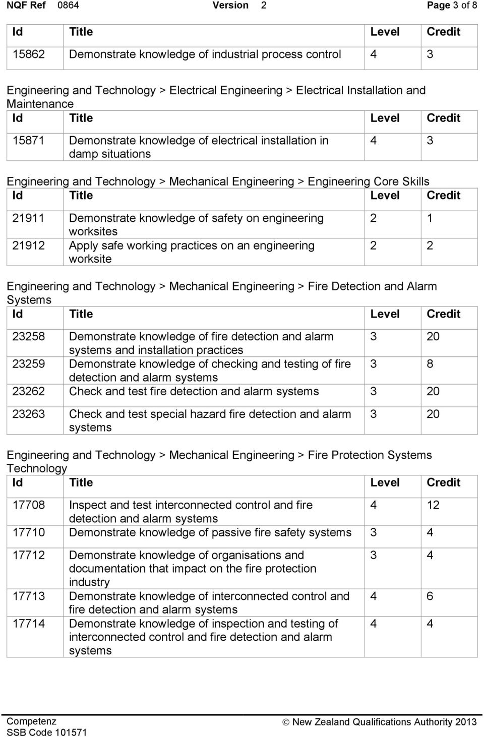 engineering worksites 21912 Apply safe working practices on an engineering worksite 2 1 2 2 Engineering and Technology > Mechanical Engineering > Fire Detection and Alarm Systems 23258 Demonstrate