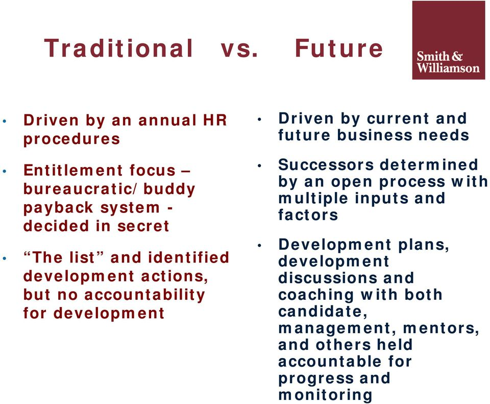 list and identified development actions, but no accountability for development Driven by current and future business