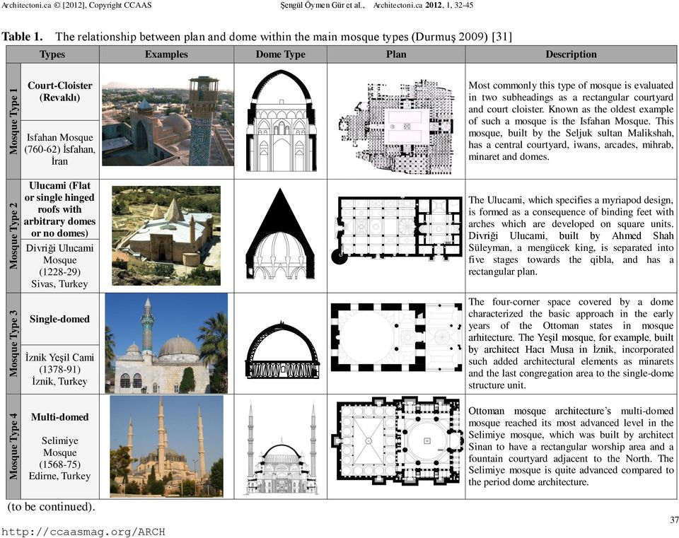 (Flat or single hinged roofs with arbitrary domes or no domes) Divriği Ulucami Mosque (1228-29) Sivas, Turkey Most commonly this type of mosque is evaluated in two subheadings as a rectangular