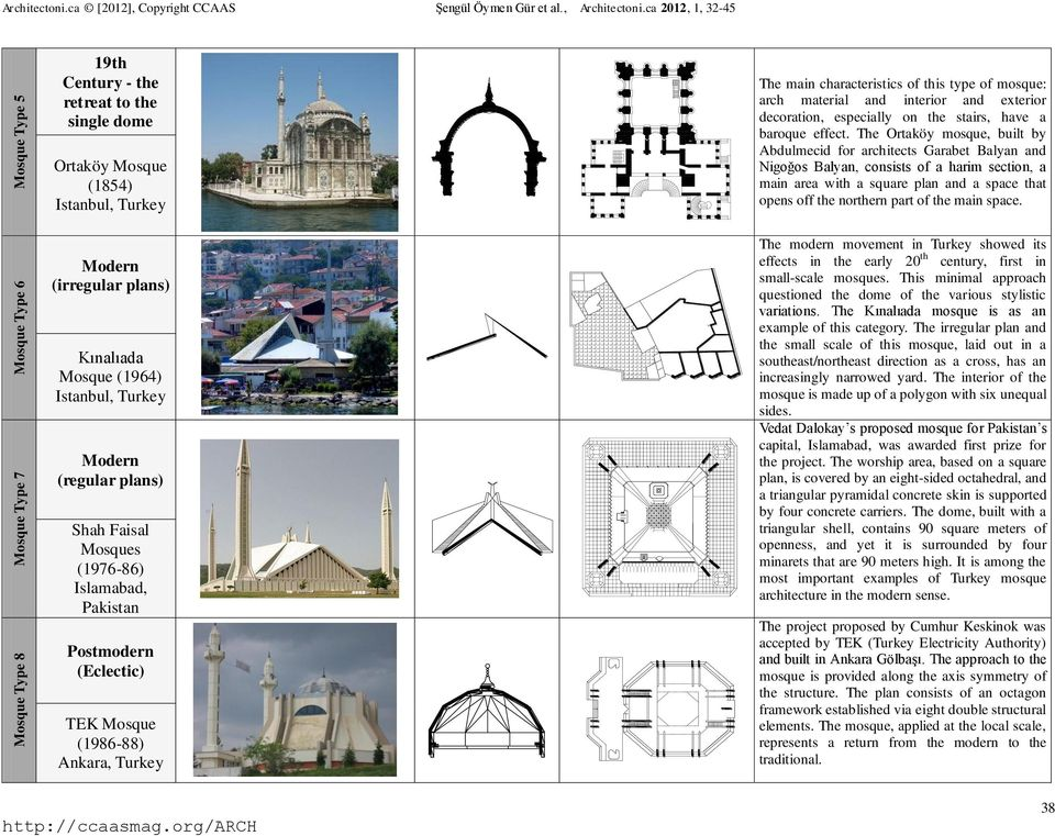 Faisal Mosques (1976-86) Islamabad, Pakistan Postmodern (Eclectic) TEK Mosque (1986-88) Ankara, Turkey The main characteristics of this type of mosque: arch material and interior and exterior