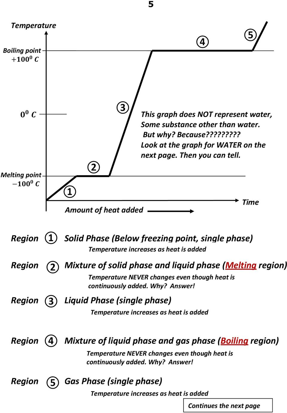 Time Region Region Region 1 2 3 Solid Phase (Below freezing point, single phase) Temperature increases as heat is added Mixture of solid phase and liquid phase (Melting region) Temperature NEVER