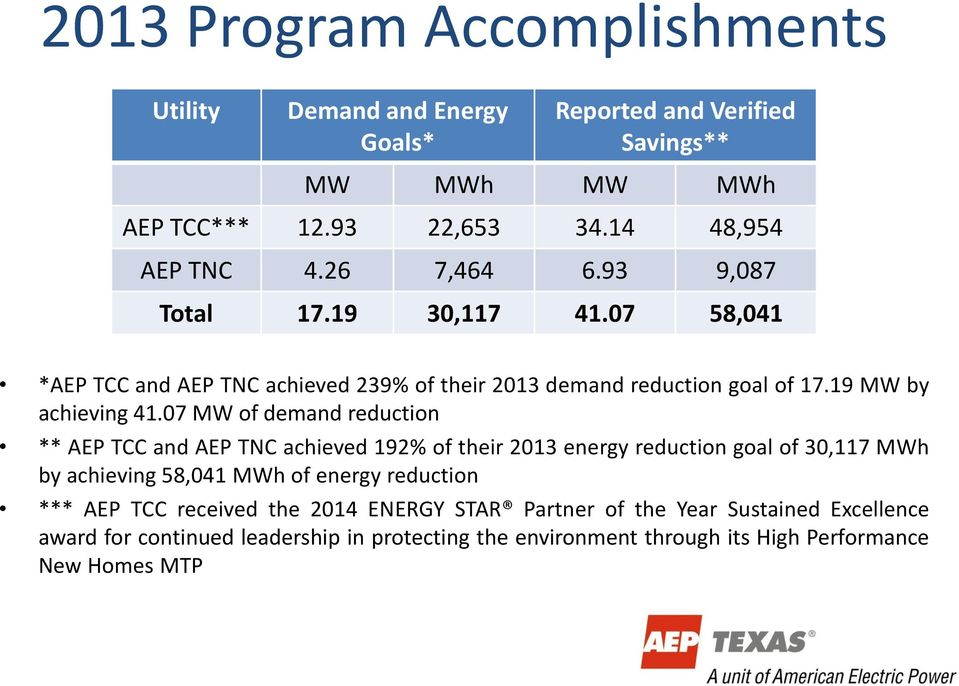 07 MW of demand reduction ** AEP TCC and AEP TNC achieved 192% of their 2013 energy reduction goal of 30,117 MWh by achieving 58,041 MWh of energy reduction ***