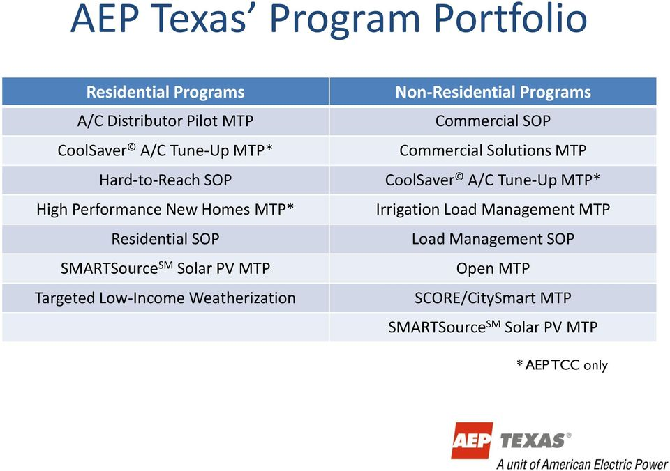 Low-Income Weatherization Non-Residential Programs Commercial SOP Commercial Solutions MTP CoolSaver A/C