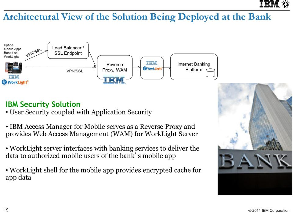 (WAM) for WorkLight Server WorkLight server interfaces with banking services to deliver the data to authorized