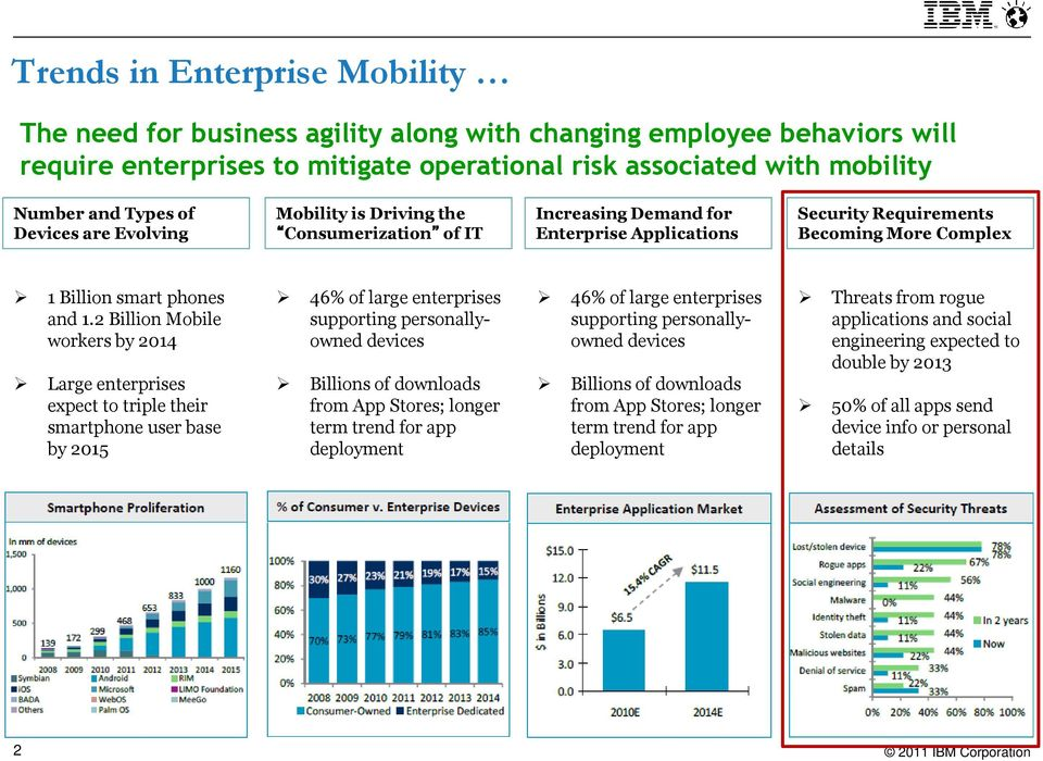 2 Billion Mobile workers by 2014 Large enterprises expect to triple their smartphone user base by 2015 46% of large enterprises supporting personallyowned devices Billions of downloads from App