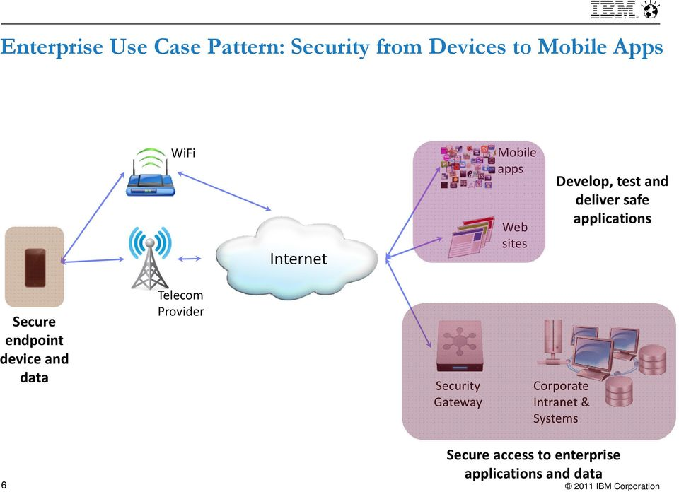 applications Secure endpoint device and data Telecom Provider Security