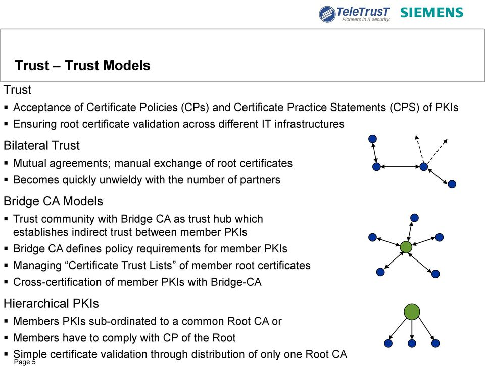 establishes indirect trust between member PKIs Bridge CA defines policy requirements for member PKIs Managing Certificate Trust Lists of member root certificates Cross-certification of member