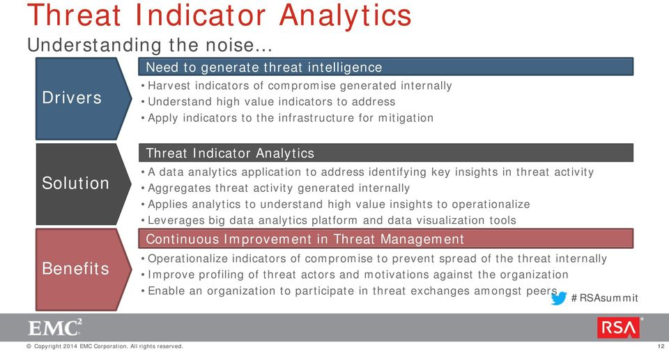 activity generated internally Applies analytics to understand high value insights to operationalize Leverages big data analytics platform and data visualization tools Continuous Improvement in Threat
