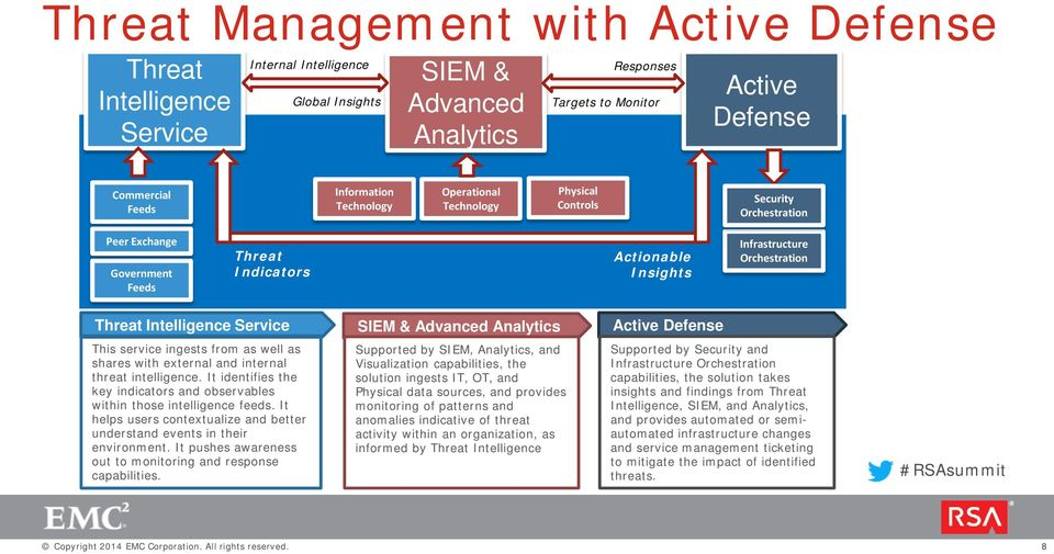 Intelligence Service SIEM & Advanced Analytics Active Defense This service ingests from as well as shares with external and internal threat intelligence.