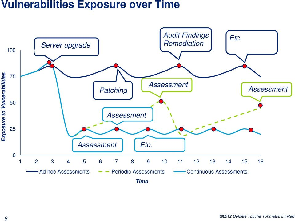 Exposure to Vulnerabilities 75 50 25 0 Patching Assessment Assessment