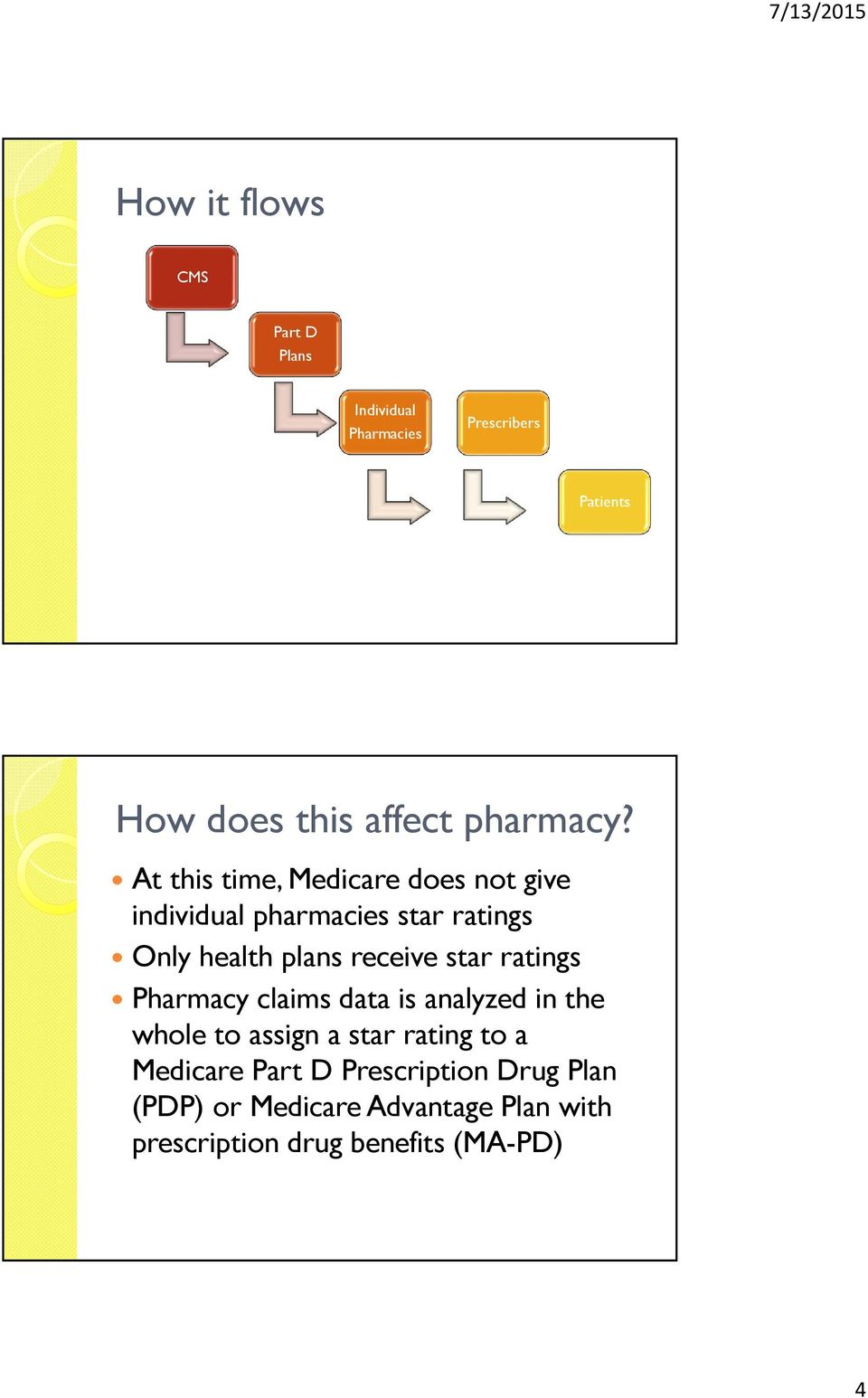 At this time, Medicare does not give individual pharmacies star ratings Only health plans receive