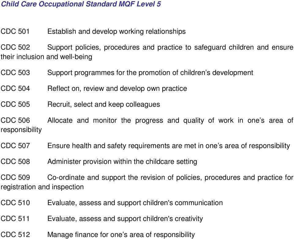 and keep colleagues Allocate and monitor the progress and quality of work in one s area of Ensure health and safety requirements are met in one s area of responsibility Administer provision within