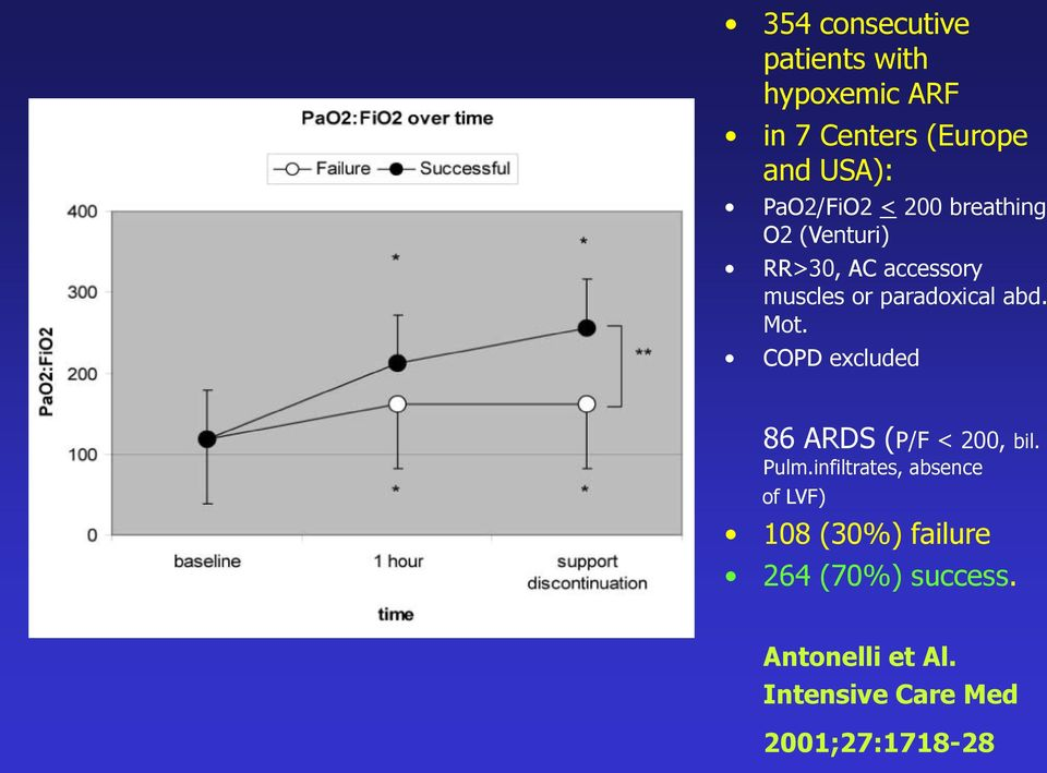 abd. Mot. COPD excluded 86 ARDS (P/F < 200, bil. Pulm.
