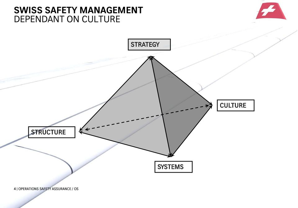 STRATEGY CULTURE STRUCTURE