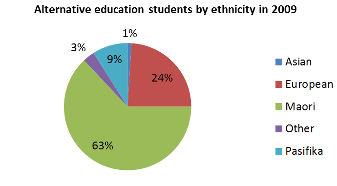 Table 4: Alternative Education Enrolments by Gender Year FTE Students No.
