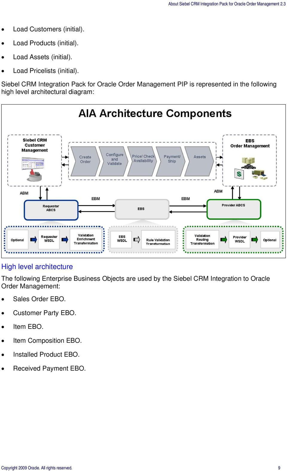 High level architecture The following Enterprise Business Objects are used by the Siebel CRM Integration to Oracle Order