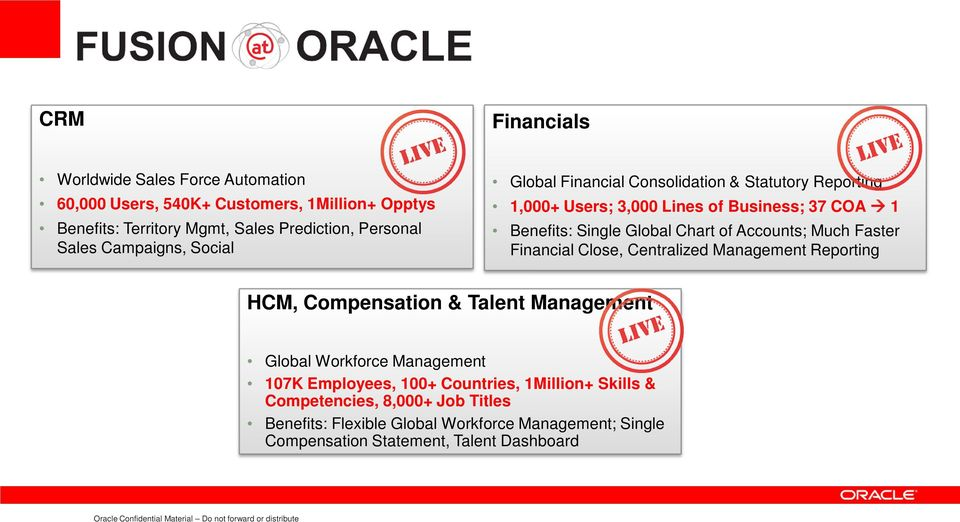 Financial Close, Centralized Management Reporting HCM, Compensation & Talent Management Global Workforce Management 107K Employees, 100+ Countries, 1Million+ Skills &
