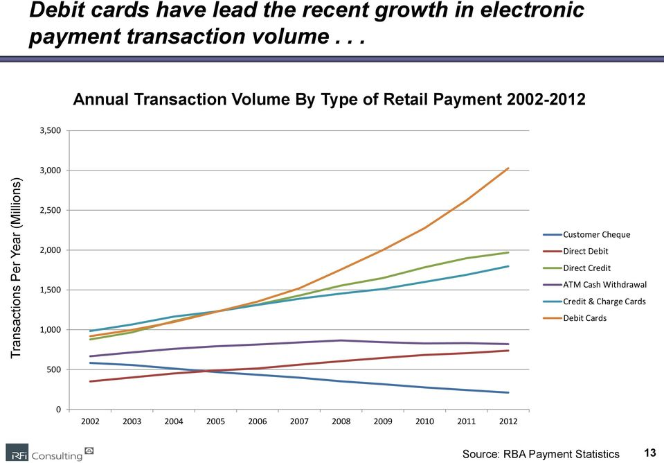 .. Annual Transaction Volume By Type of Retail Payment 2002-2012 3,500 3,000 2,500 2,000 1,500 1,000