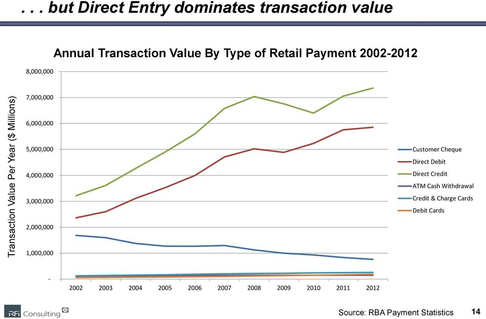 Payment 2002-2012 7,000,000 6,000,000 5,000,000 4,000,000 3,000,000 Customer Cheque Direct Debit Direct