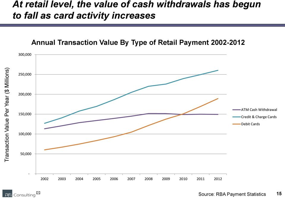 Payment 2002-2012 250,000 200,000 150,000 ATM Cash Withdrawal Credit & Charge Cards Debit Cards