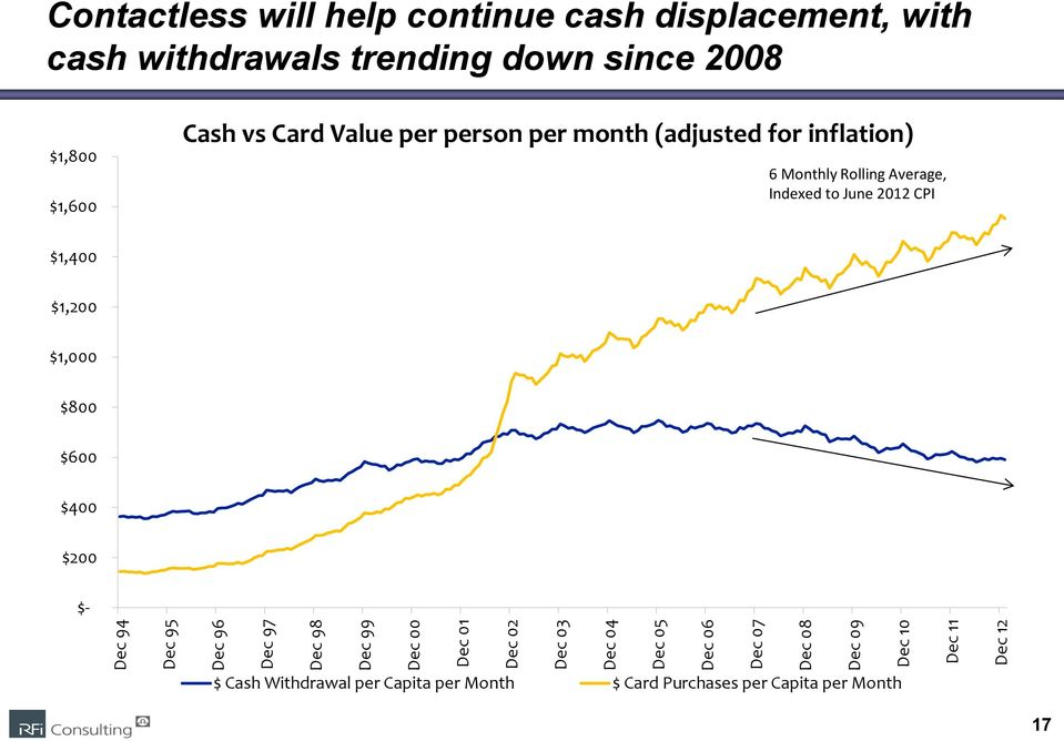 $1,600 Cash vs Card Value per person per month (adjusted for inflation) 6 Monthly Rolling Average, Indexed to June 2012