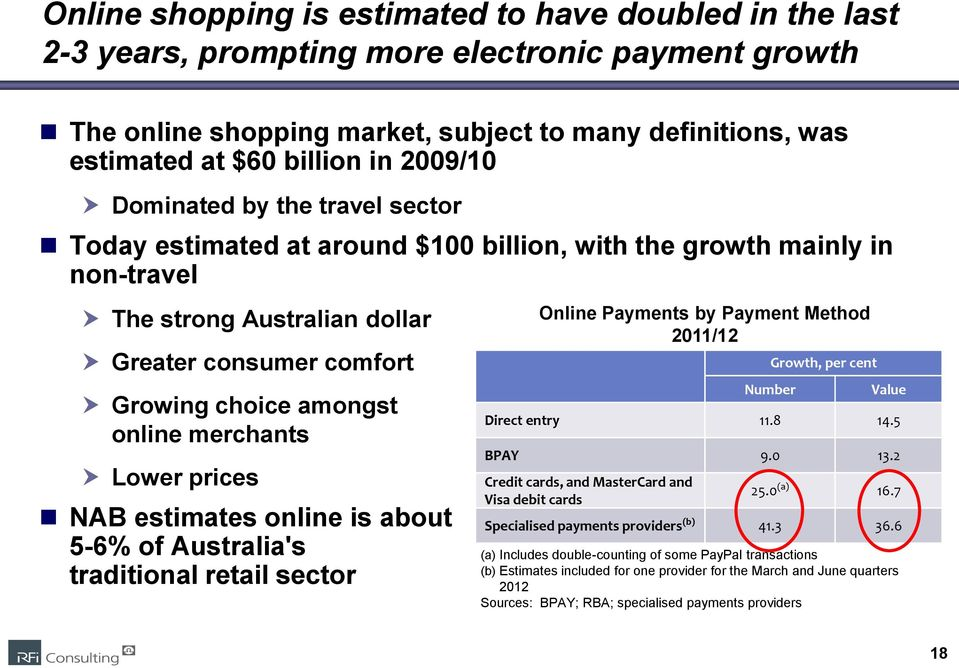 merchants Lower prices NAB estimates online is about 5-6% of Australia's traditional retail sector Online Payments by Payment Method 2011/12 Number Growth, per cent Value Direct entry 11.8 14.