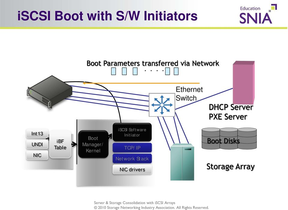 Table Boot Manager/ Kernel iscsi