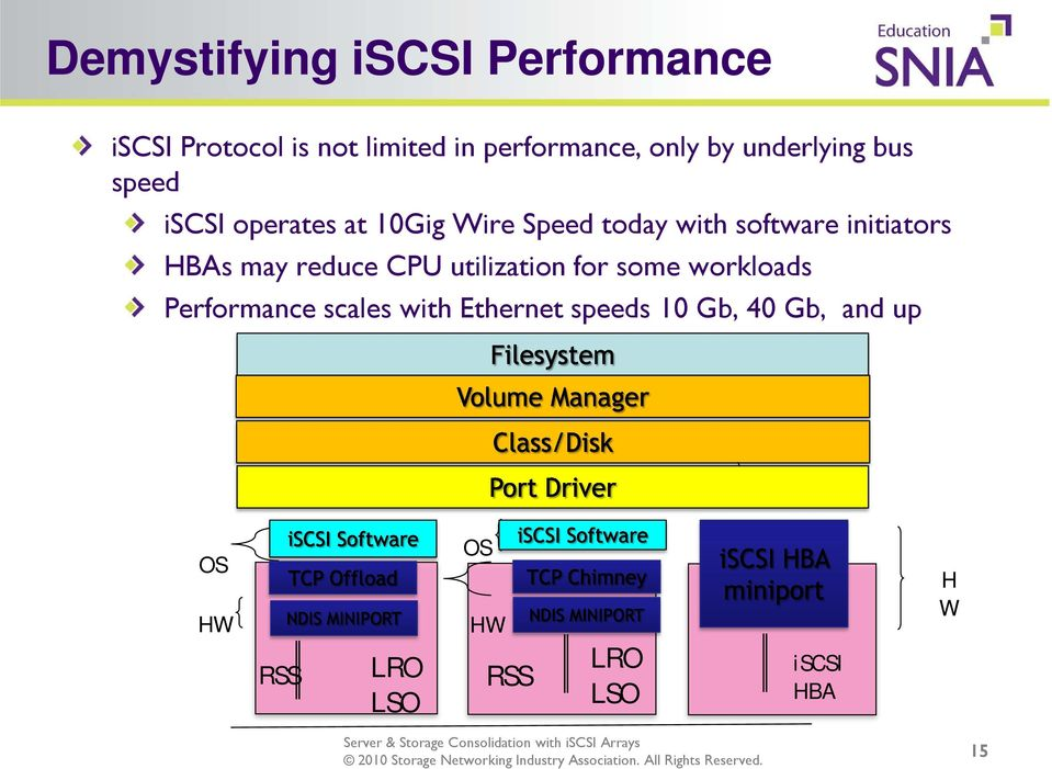 initiators HBAs may reduce CPU utilization for some workloads Performance scales
