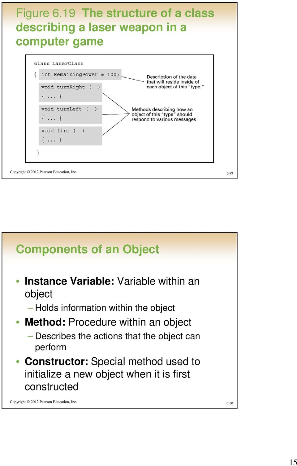 0-29 Components of an Object Instance Variable: Variable within an object Holds information within the object