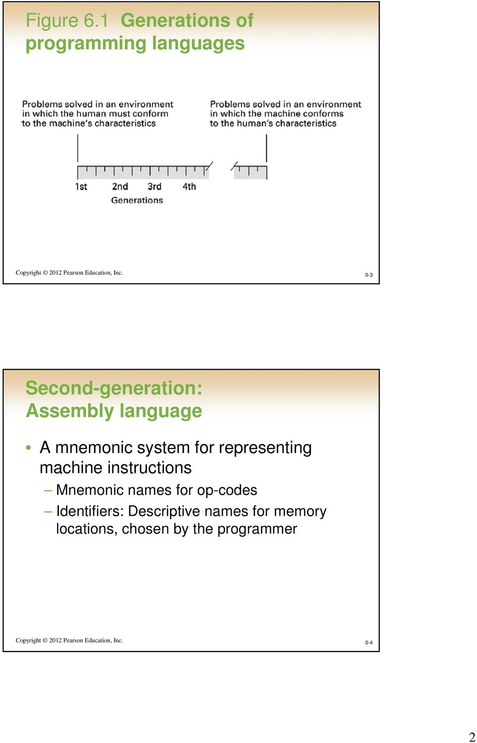 0-3 Second-generation: Assembly language A mnemonic system for representing machine