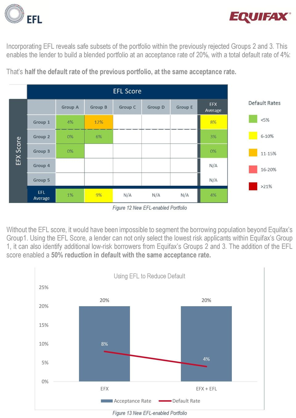 Figure 12 New EFL-enabled Portfolio Without the EFL score, it would have been impossible to segment the borrowing population beyond Equifax s Group1.