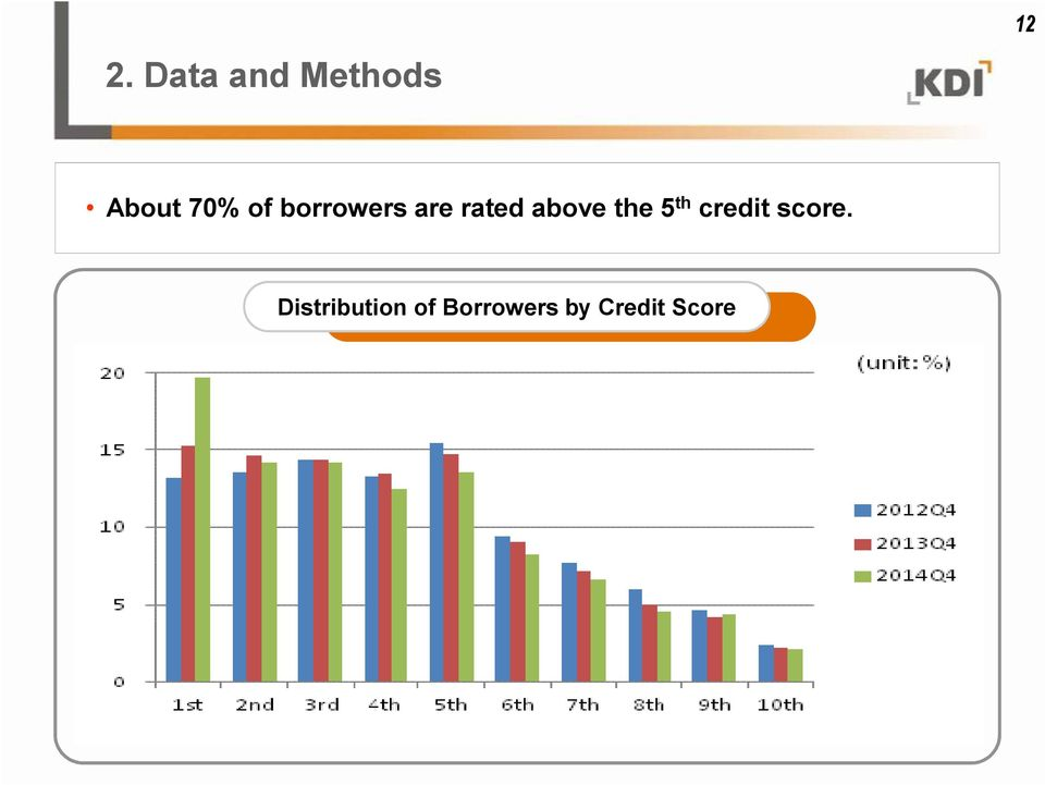 above the 5 th credit score.