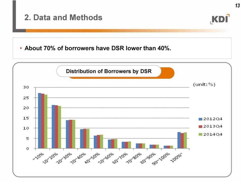have DSR lower than 40%.