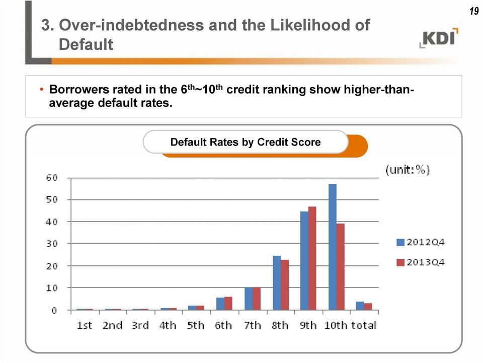 th credit ranking show higher-thanaverage