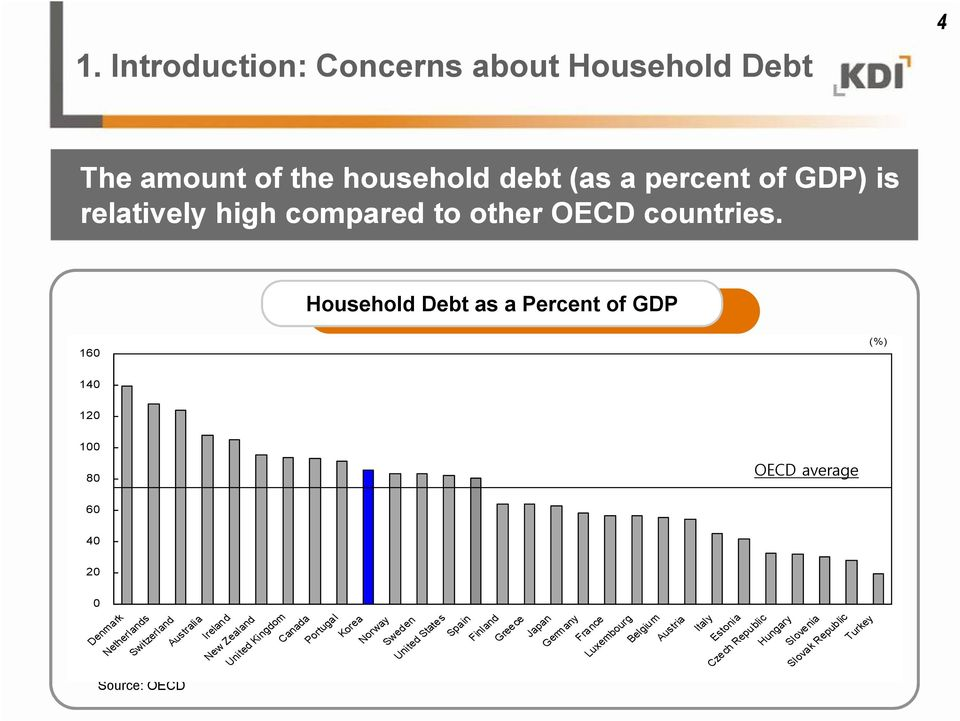 Household Debt as a Percent of GDP 160 (%) 140 120 100 80 OECD 평균 average 약 72% 60 40 20 0 Denmark Netherlands Switzerland