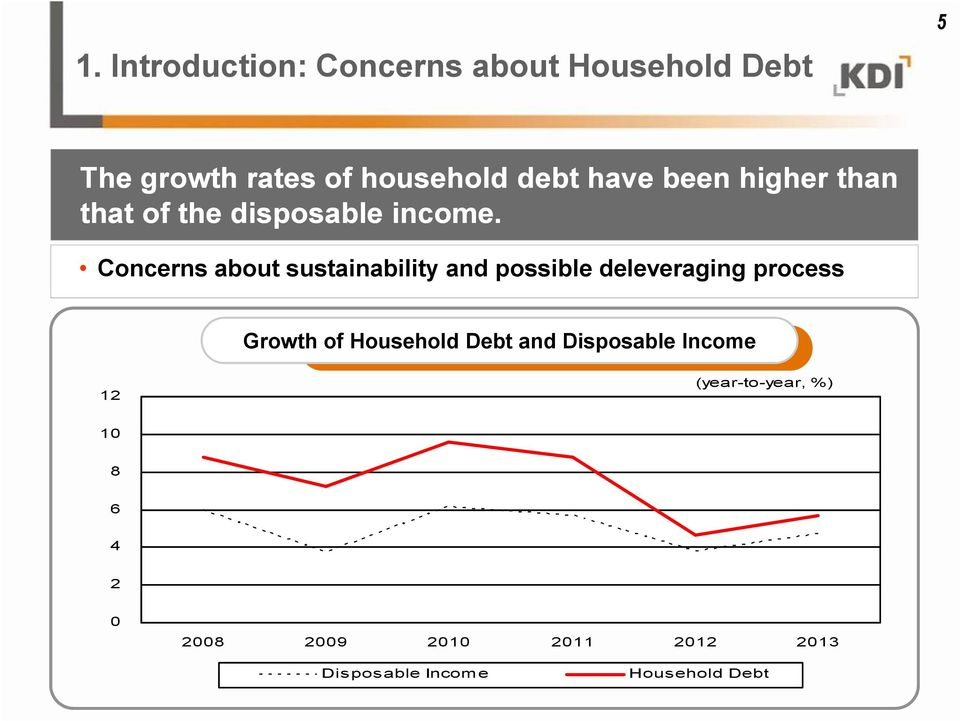 Concerns about sustainability and possible deleveraging process Growth of Household