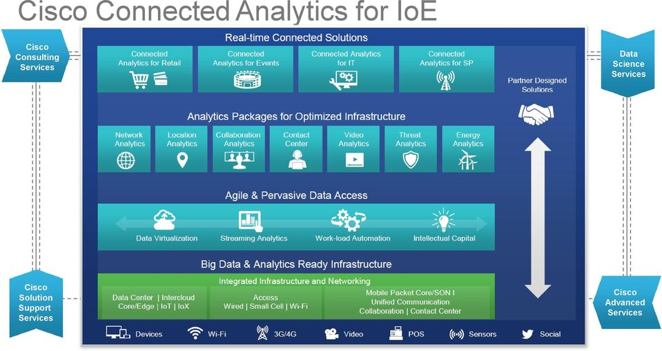 Virtualization Streaming Analytics Work-load Automation Intellectual Capital Cisco Solution Support Services Data Center Intercloud Core/Edge IoT IoX Integrated Infrastructure and