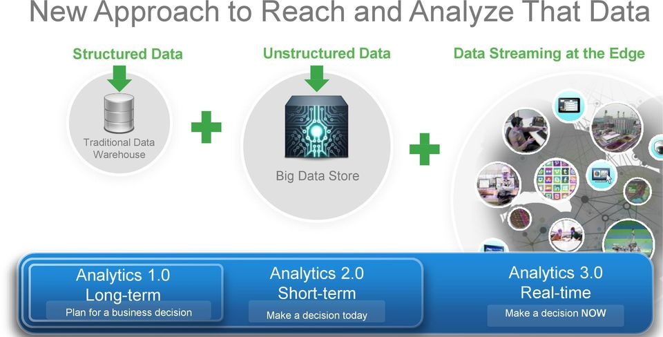 Store Analytics 1.0 Long-term Plan for a business decision Analytics 2.