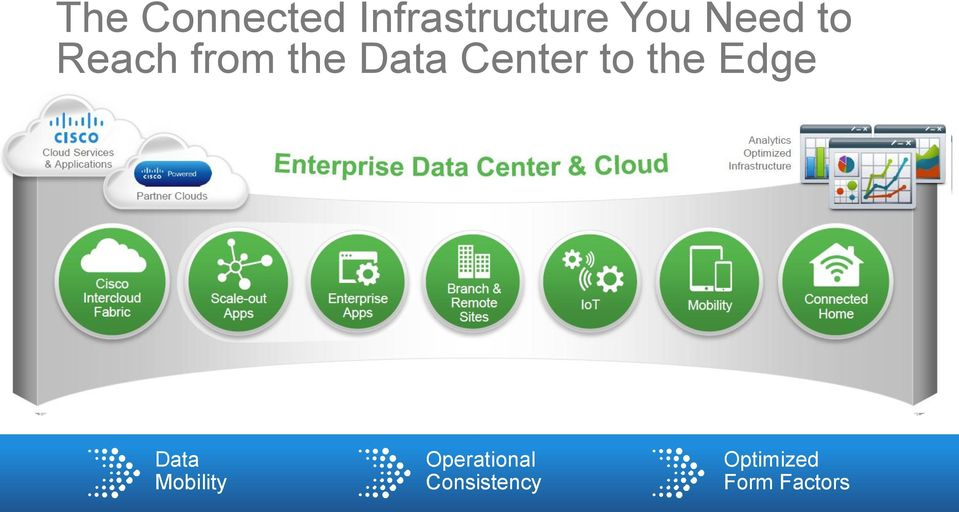 Cisco Intercloud Fabric Scale-out Apps Enterprise Apps Branch & Remote Sites IoT