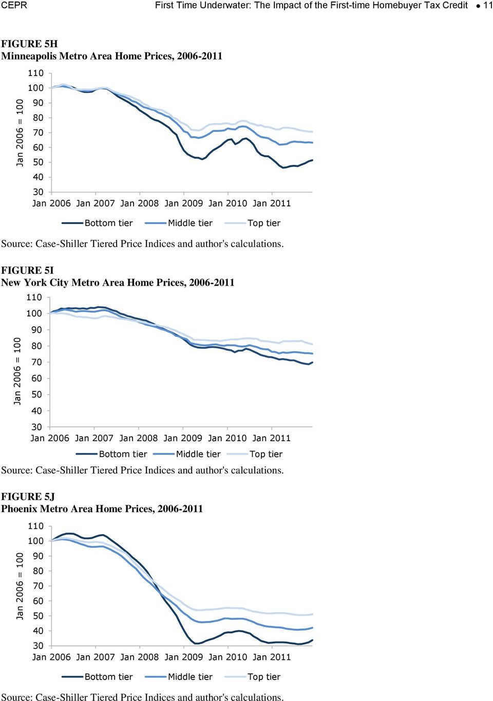 Minneapolis Metro Area Home Prices, 2006-2011 FIGURE 5I New York City