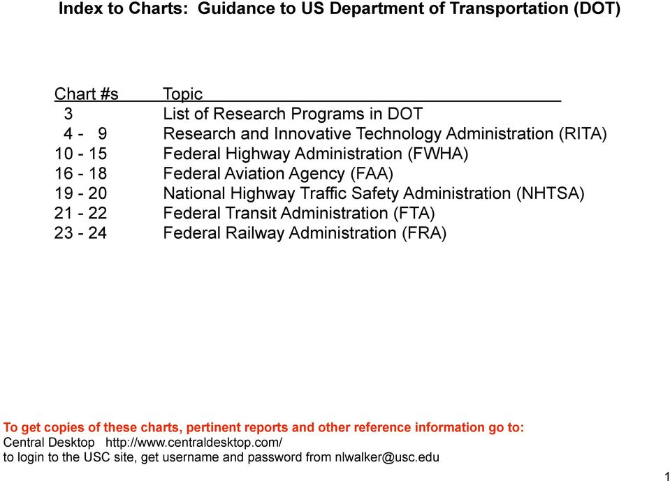 Administration (NHTSA) 21-22 Federal Transit Administration (FTA) 23-24 Federal Railway Administration (FRA) To get copies of these charts, pertinent