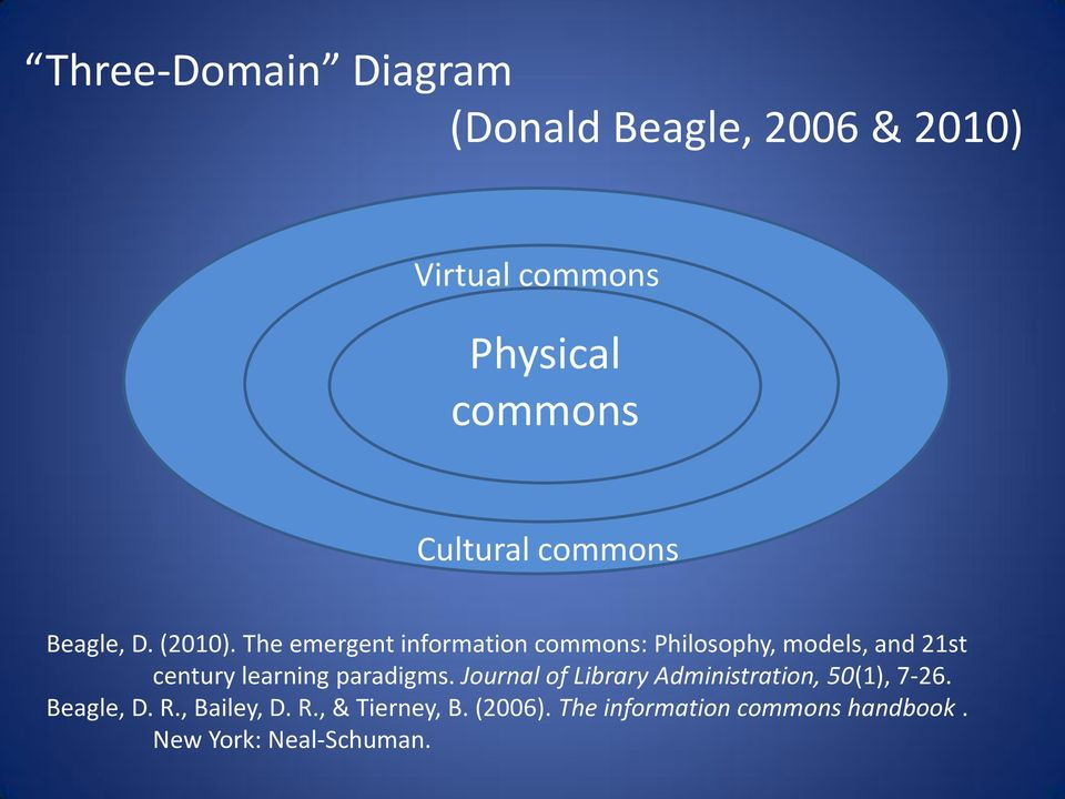 The emergent information commons: Philosophy, models, and 21st century learning paradigms.