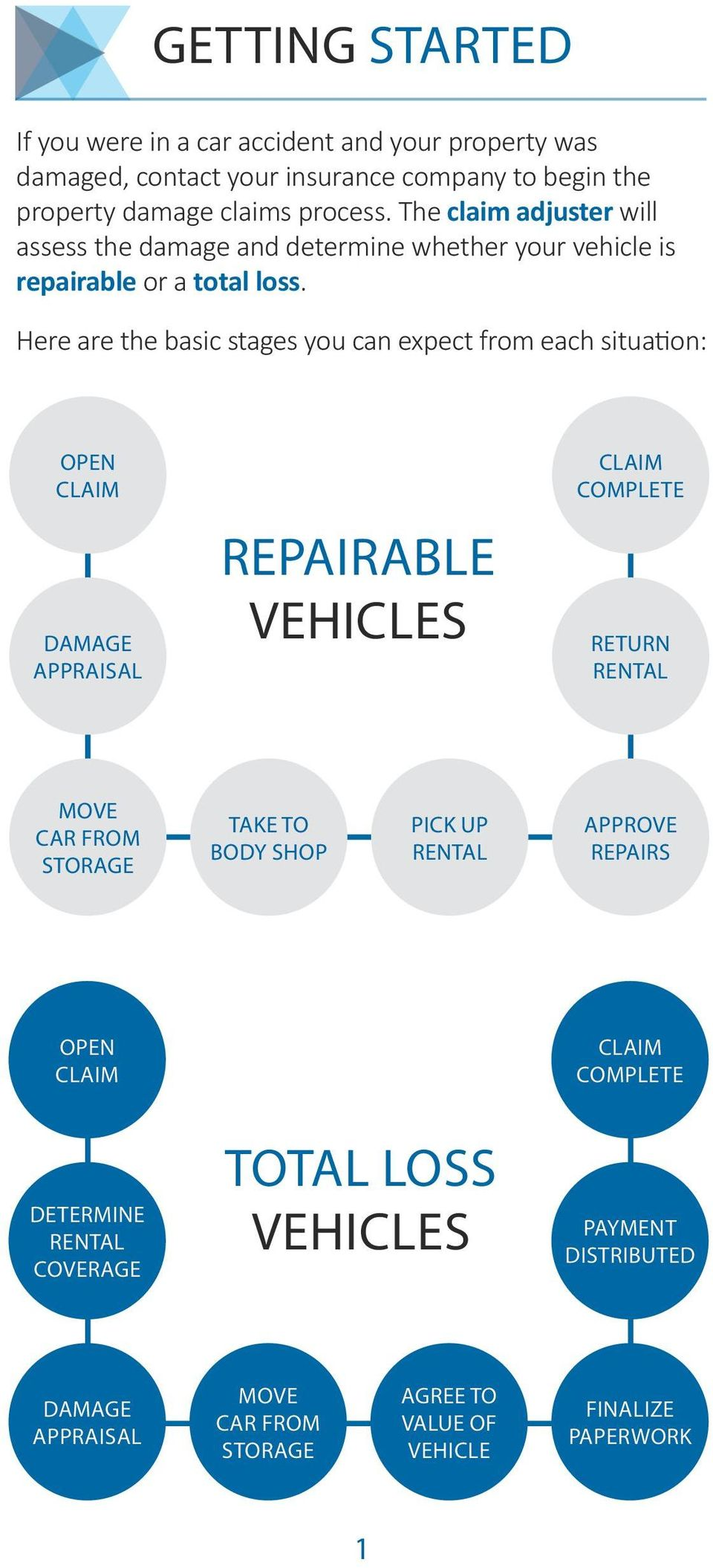 Here are the basic stages you can expect from each situation: OPEN CLAIM DAMAGE APPRAISAL REPAIRABLE VEHICLES CLAIM COMPLETE RETURN RENTAL MOVE CAR FROM STORAGE