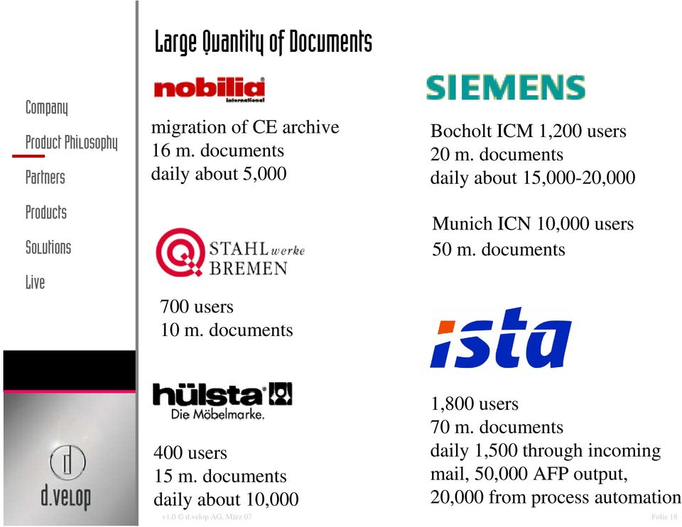 documents daily about 15,000-20,000 Munich ICN 10,000 users 50 m. documents 400 users 15 m.