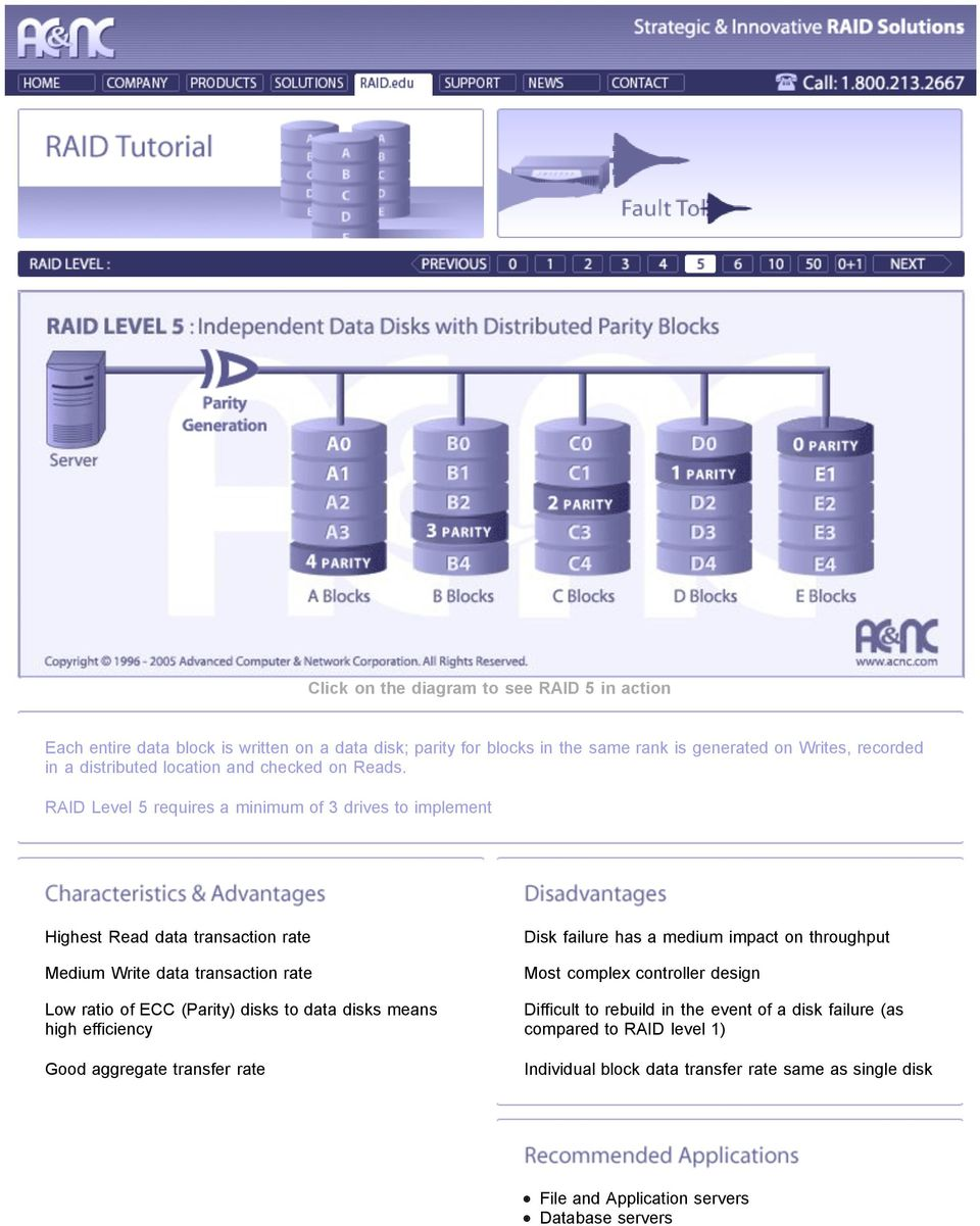 RAID Level 5 requires a minimum of 3 drives to implement Highest Read data transaction rate Medium Write data transaction rate Low ratio of ECC (Parity) disks to data disks
